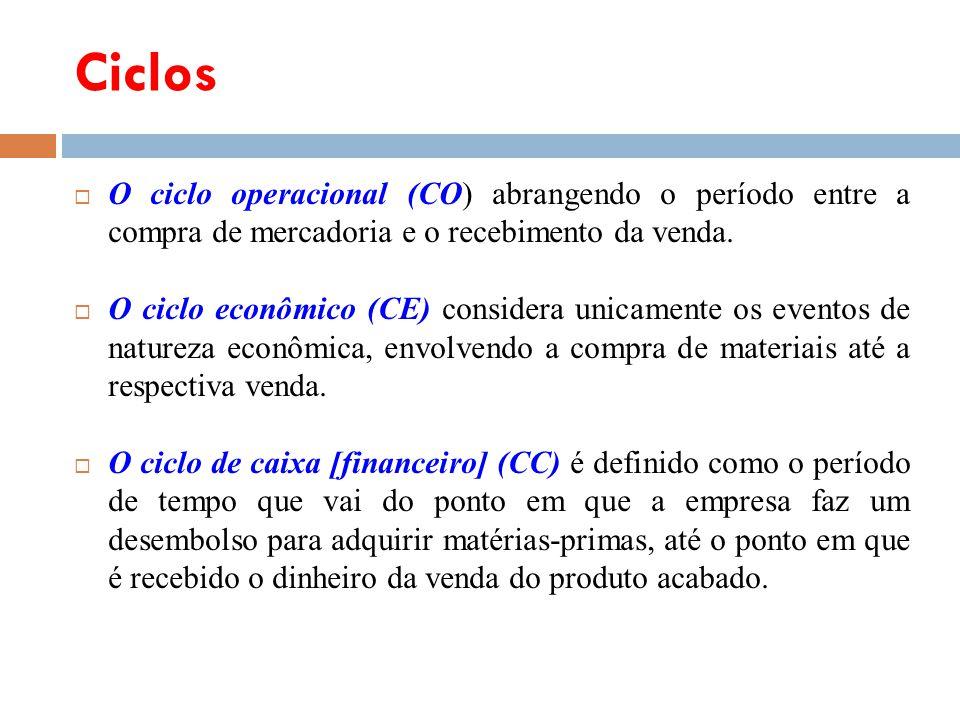 O ciclo operacional (CO) abrangendo o período entre a compra de mercadoria e o recebimento da venda. O ciclo econômico (CE) considera unicamente os ev