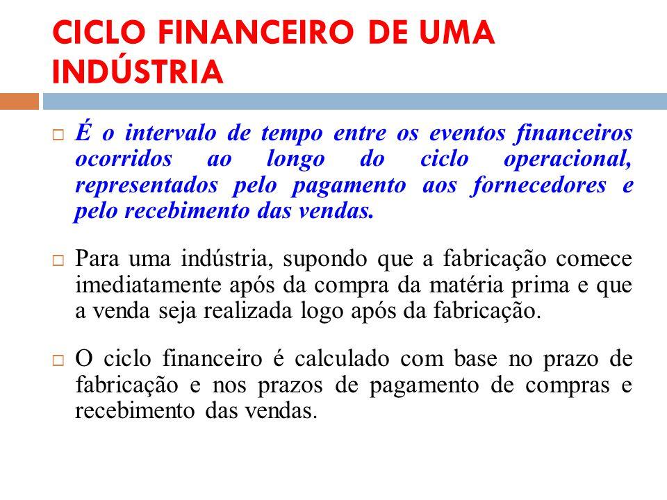 CICLO FINANCEIRO DE UMA INDÚSTRIA É o intervalo de tempo entre os eventos financeiros ocorridos ao longo do ciclo operacional, representados pelo paga