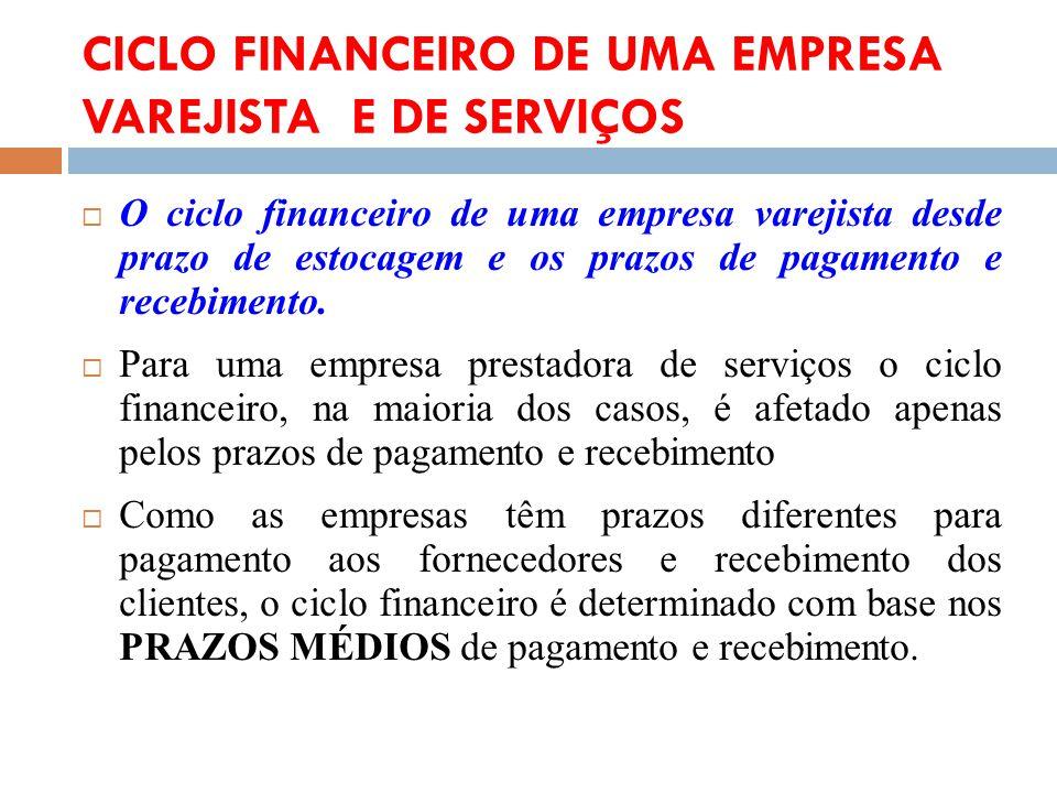 CICLO FINANCEIRO DE UMA EMPRESA VAREJISTA E DE SERVIÇOS O ciclo financeiro de uma empresa varejista desde prazo de estocagem e os prazos de pagamento