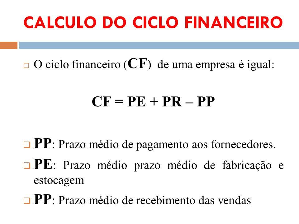 CALCULO DO CICLO FINANCEIRO O ciclo financeiro ( CF ) de uma empresa é igual: CF = PE + PR – PP PP : Prazo médio de pagamento aos fornecedores. PE : P