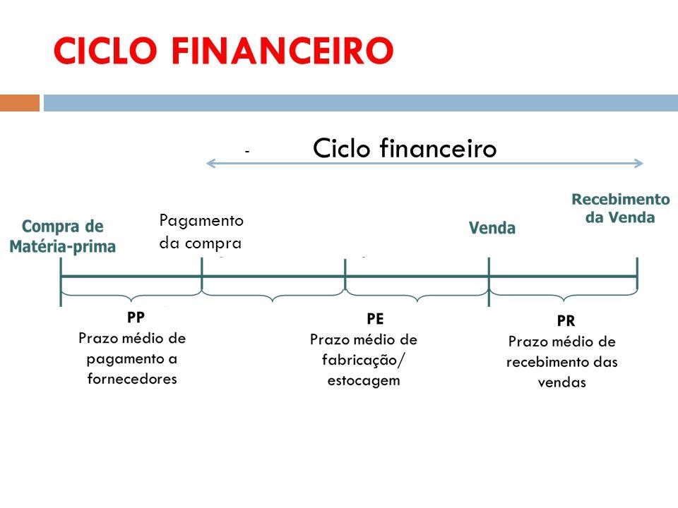 CICLO FINANCEIRO - Pagamento da compra Ciclo financeiro