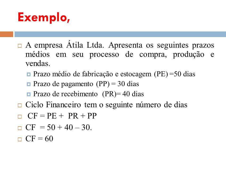 Exemplo, A empresa Átila Ltda. Apresenta os seguintes prazos médios em seu processo de compra, produção e vendas. Prazo médio de fabricação e estocage