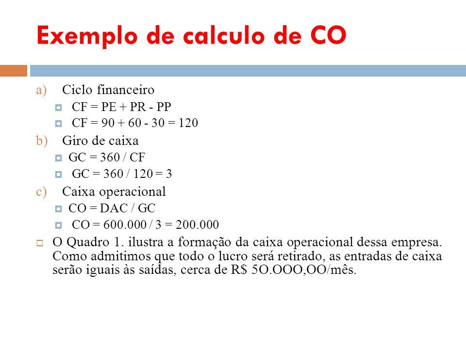Exemplo de calculo de CO a)Ciclo financeiro CF = PE + PR - PP CF = 90 + 60 - 30 = 120 b)Giro de caixa GC = 360 / CF GC = 360 / 120 = 3 c)Caixa operaci