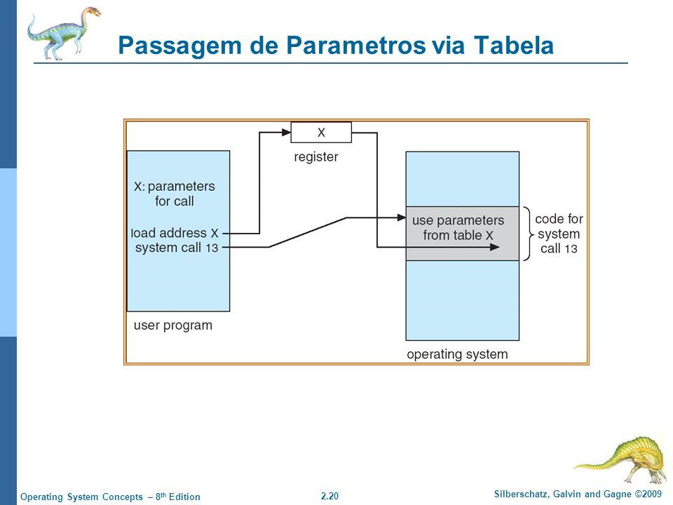 2.20 Silberschatz, Galvin and Gagne ©2009 Operating System Concepts – 8 th Edition Passagem de Parametros via Tabela