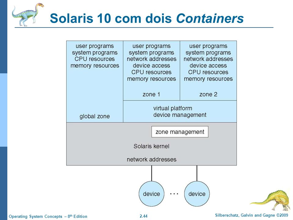 2.44 Silberschatz, Galvin and Gagne ©2009 Operating System Concepts – 8 th Edition Solaris 10 com dois Containers