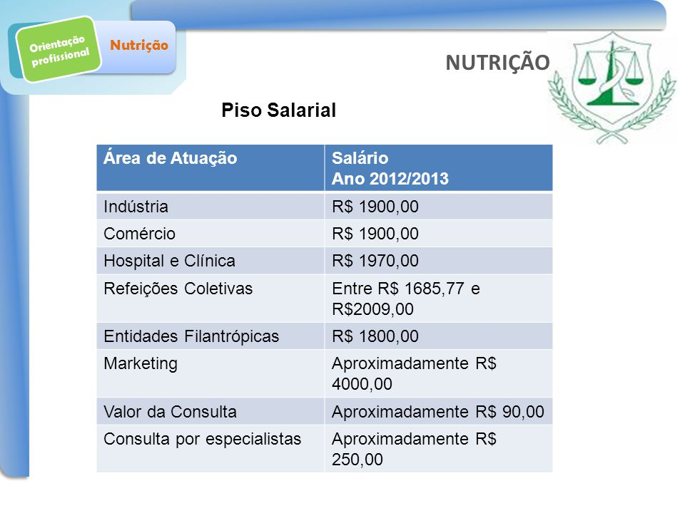 Orientação profissional Nutrição Piso Salarial NUTRIÇÃO Área de AtuaçãoSalário Ano 2012/2013 IndústriaR$ 1900,00 ComércioR$ 1900,00 Hospital e Clínica
