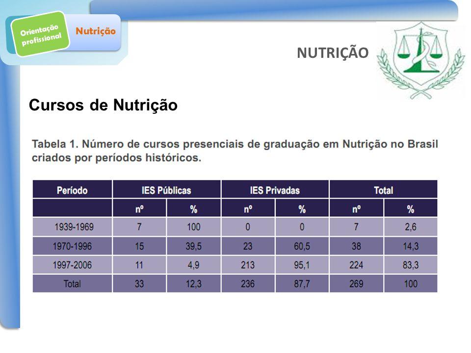 Orientação profissional Nutrição Cursos de Nutrição Fonte: MEC NUTRIÇÃO
