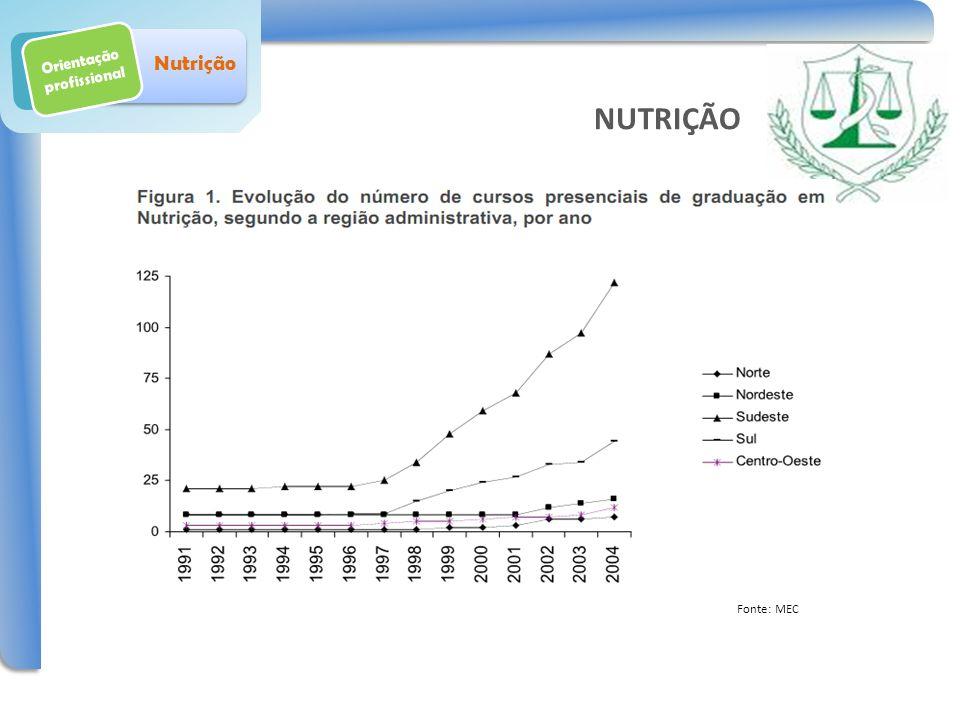 Orientação profissional Nutrição Fonte: MEC NUTRIÇÃO