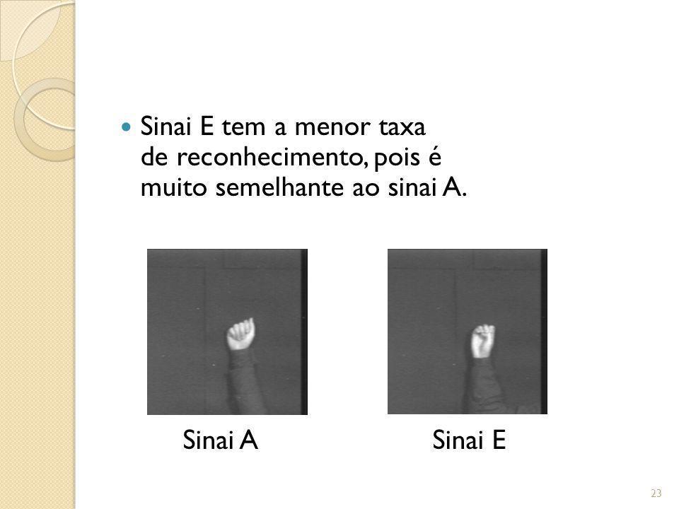 Sinai E tem a menor taxa de reconhecimento, pois é muito semelhante ao sinai A. Sinai A Sinai E 23