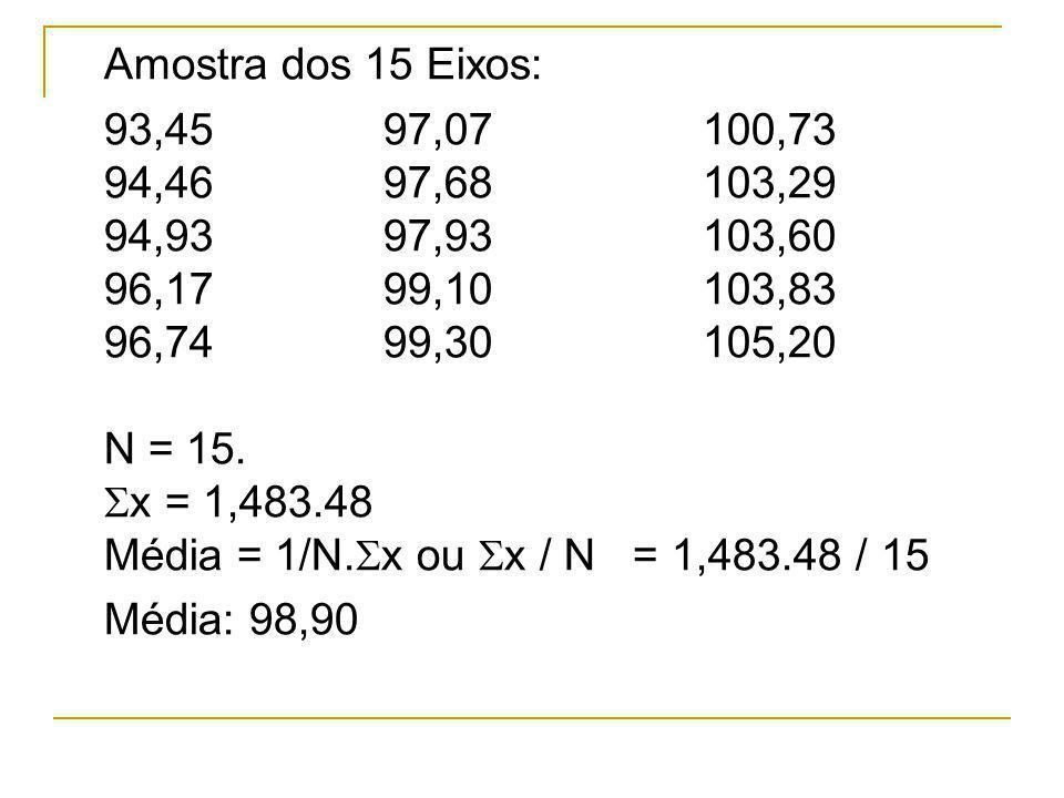 Amostra dos 15 Eixos: 93,4597,07100,73 94,4697,68103,29 94,9397,93103,60 96,1799,10103,83 96,7499,30105,20 N = 15. x = 1,483.48 Média = 1/N. x ou x /