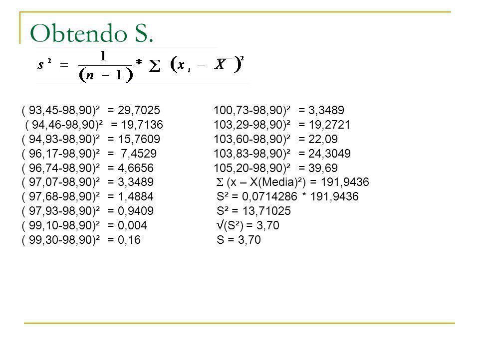 Obtendo S. ( 93,45-98,90)² = 29,7025100,73-98,90)² = 3,3489 ( 94,46-98,90)² = 19,7136103,29-98,90)² = 19,2721 ( 94,93-98,90)² = 15,7609103,60-98,90)²