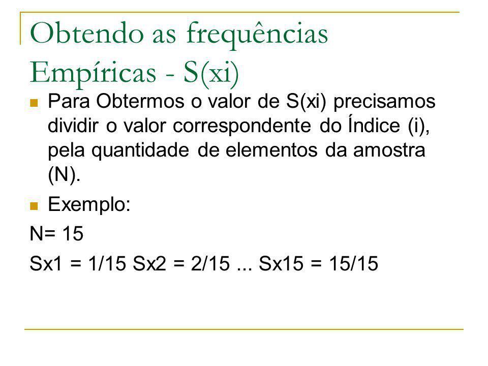 Obtendo as frequências Empíricas - S(xi) Para Obtermos o valor de S(xi) precisamos dividir o valor correspondente do Índice (i), pela quantidade de elementos da amostra (N).