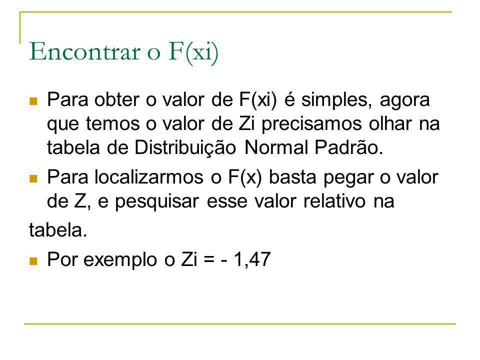 Encontrar o F(xi) Para obter o valor de F(xi) é simples, agora que temos o valor de Zi precisamos olhar na tabela de Distribuição Normal Padrão. Para