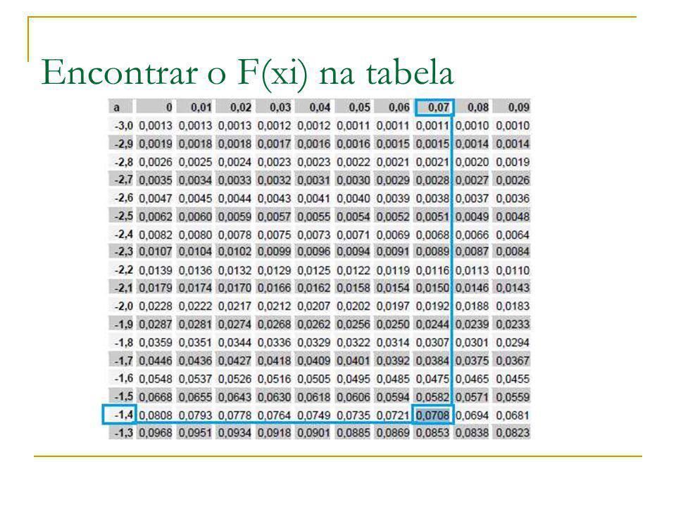 Encontrar o F(xi) na tabela