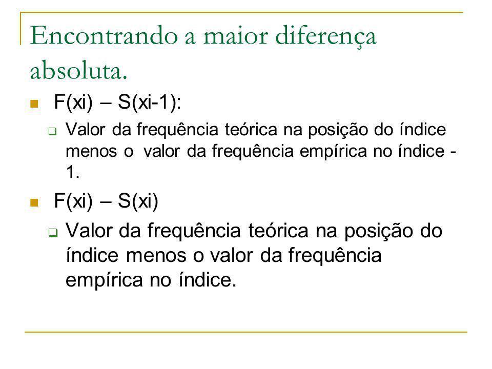 Encontrando a maior diferença absoluta. F(xi) – S(xi-1): Valor da frequência teórica na posição do índice menos o valor da frequência empírica no índi