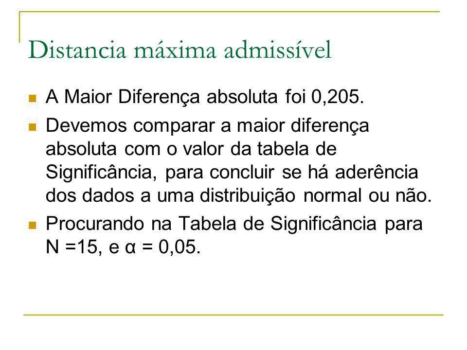 Distancia máxima admissível A Maior Diferença absoluta foi 0,205. Devemos comparar a maior diferença absoluta com o valor da tabela de Significância,