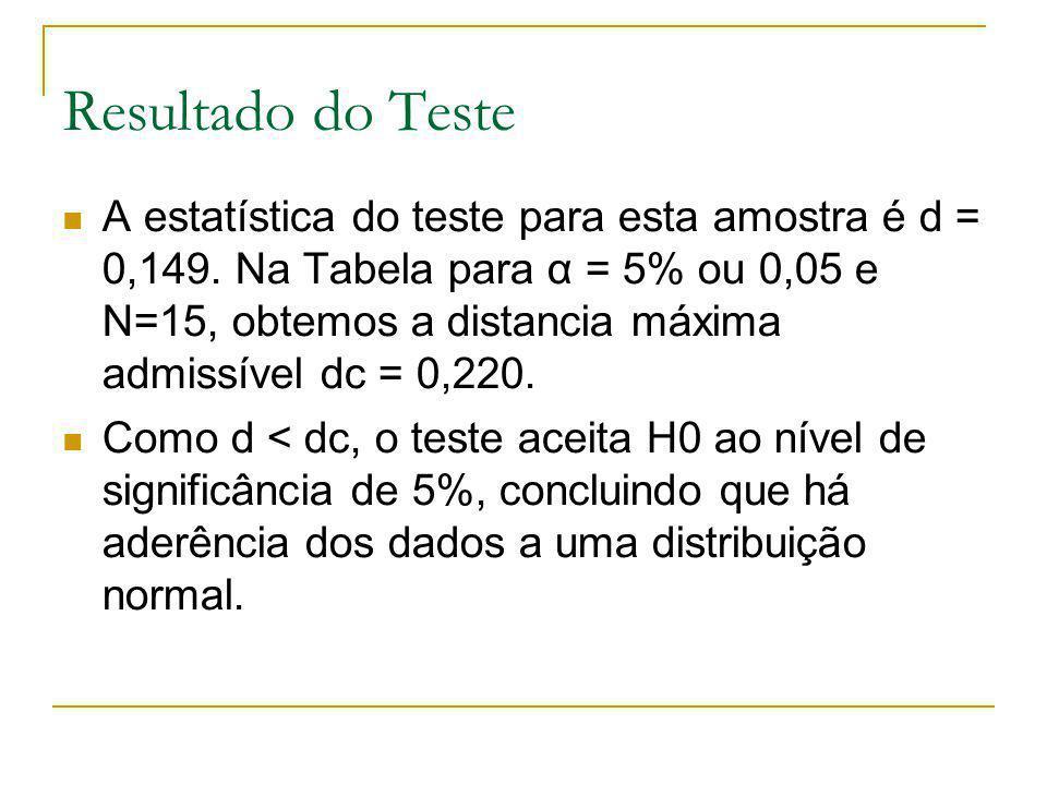 Resultado do Teste A estatística do teste para esta amostra é d = 0,149. Na Tabela para α = 5% ou 0,05 e N=15, obtemos a distancia máxima admissível d