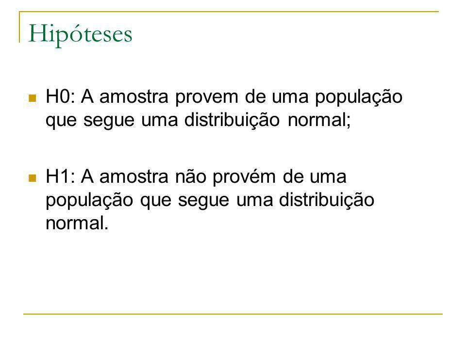 Hipóteses H0: A amostra provem de uma população que segue uma distribuição normal; H1: A amostra não provém de uma população que segue uma distribuição normal.