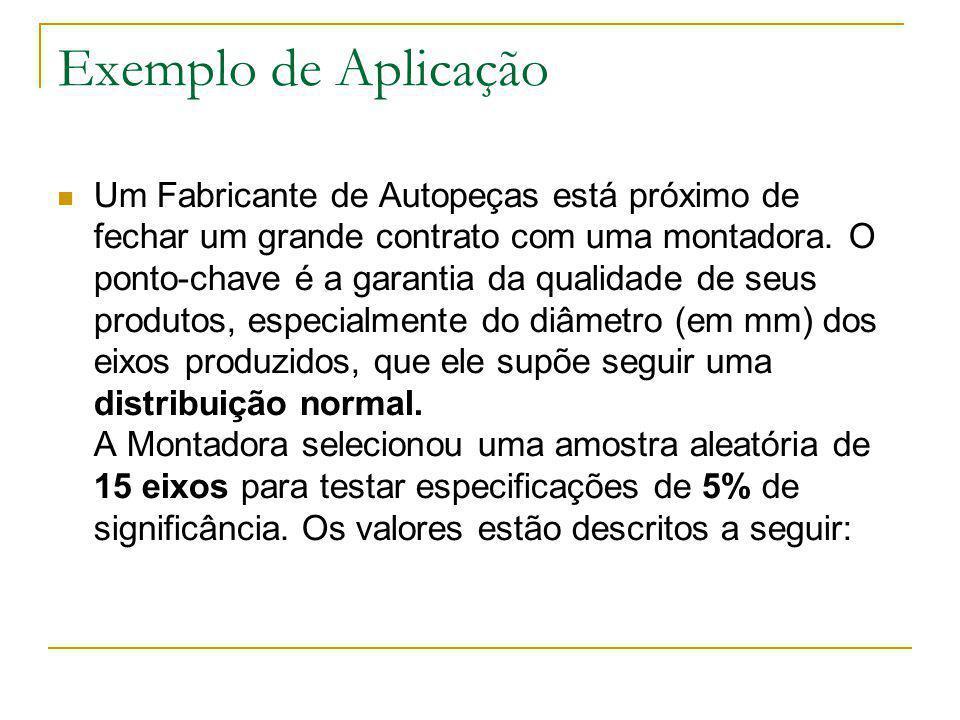 Exemplo de Aplicação Um Fabricante de Autopeças está próximo de fechar um grande contrato com uma montadora.