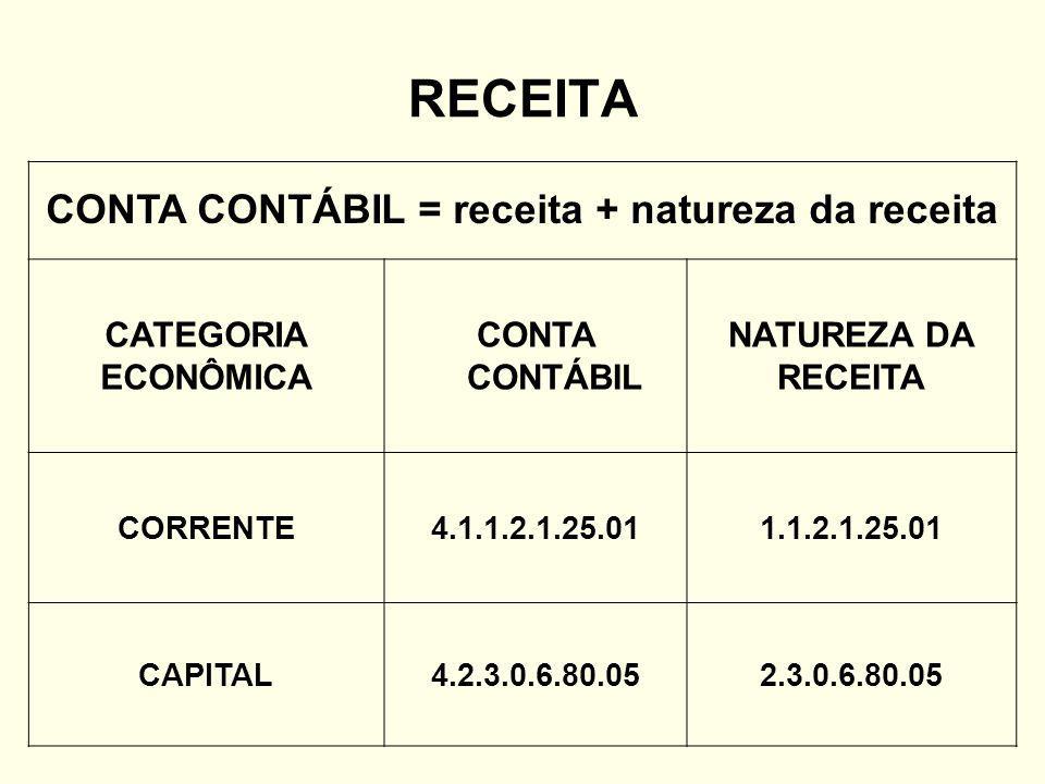RECEITA CONTA CONTÁBIL = receita + natureza da receita CATEGORIA ECONÔMICA CONTA CONTÁBIL NATUREZA DA RECEITA CORRENTE4.1.1.2.1.25.011.1.2.1.25.01 CAPITAL4.2.3.0.6.80.052.3.0.6.80.05