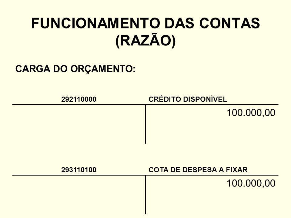 FUNCIONAMENTO DAS CONTAS (RAZÃO) CARGA DO ORÇAMENTO: 292110000CRÉDITO DISPONÍVEL 100.000,00 293110100COTA DE DESPESA A FIXAR 100.000,00
