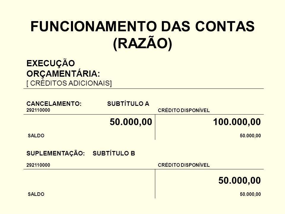 FUNCIONAMENTO DAS CONTAS (RAZÃO) EXECUÇÃO ORÇAMENTÁRIA: [ CRÉDITOS ADICIONAIS] CANCELAMENTO: SUBTÍTULO A 292110000CRÉDITO DISPONÍVEL 50.000,00100.000,00 SALDO50.000,00 SUPLEMENTAÇÃO: SUBTÍTULO B 292110000CRÉDITO DISPONÍVEL 50.000,00 SALDO50.000,00