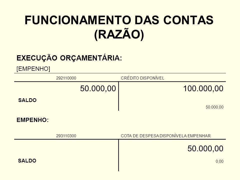 FUNCIONAMENTO DAS CONTAS (RAZÃO) EXECUÇÃO ORÇAMENTÁRIA: [EMPENHO] 292110000CRÉDITO DISPONÍVEL 50.000,00100.000,00 SALDO 50.000,00 EMPENHO: 293110300COTA DE DESPESA DISPONÍVEL A EMPENHAR 50.000,00 SALDO 0,00