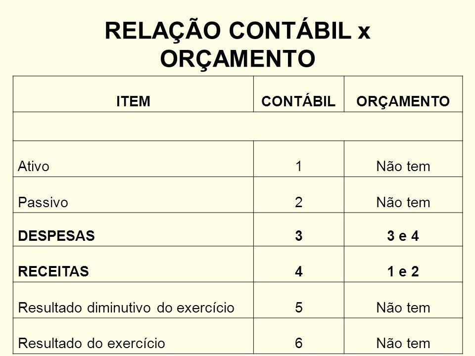 ITEMCONTÁBILORÇAMENTO Ativo1Não tem Passivo2Não tem DESPESAS33 e 4 RECEITAS41 e 2 Resultado diminutivo do exercício5Não tem Resultado do exercício6Não tem RELAÇÃO CONTÁBIL x ORÇAMENTO
