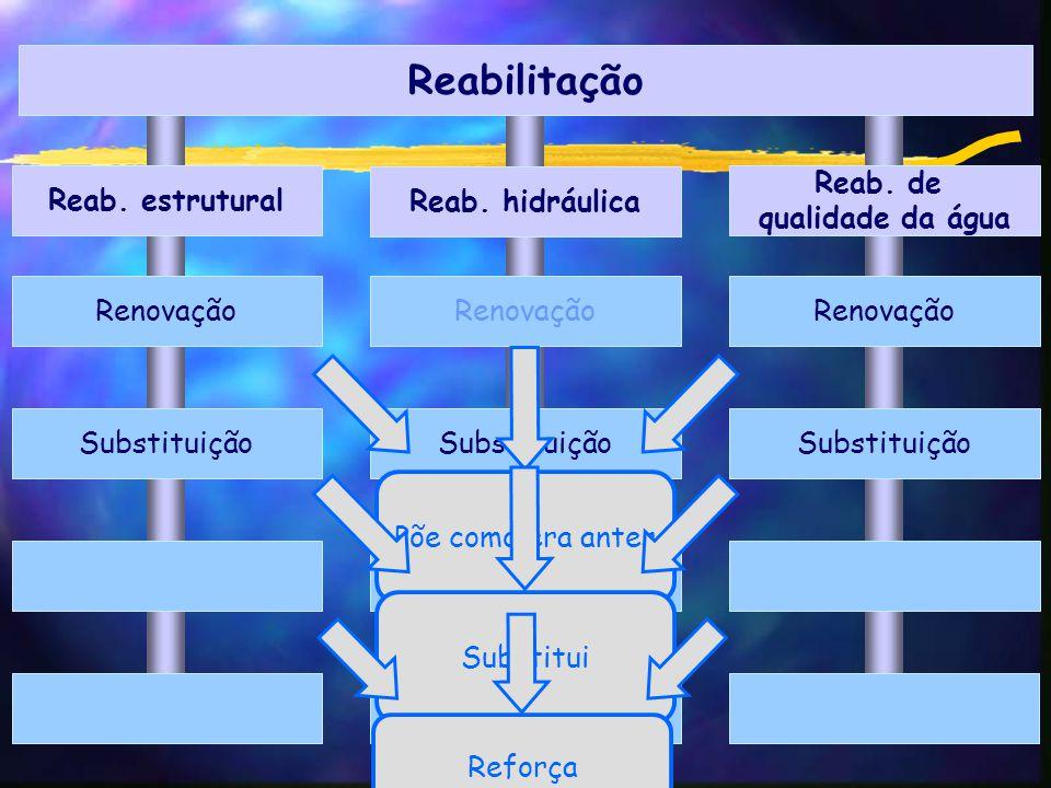Reabilitação Reab. estrutural Reab. hidráulica Reab.