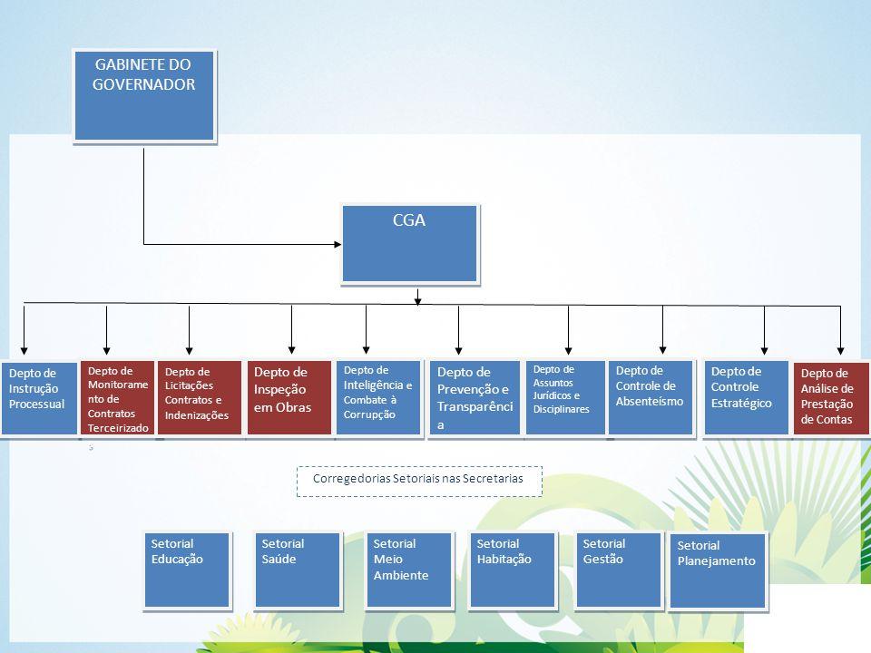 GABINETE DO GOVERNADOR GABINETE DO GOVERNADOR CGA Depto de Instrução Processual Depto de Monitorame nto de Contratos Terceirizado s Depto de Monitorame nto de Contratos Terceirizado s Depto de Licitações Contratos e Indenizações Depto de Licitações Contratos e Indenizações Depto de Inspeção em Obras Depto de Inspeção em Obras Depto de Inteligência e Combate à Corrupção Depto de Prevenção e Transparênci a Depto de Assuntos Jurídicos e Disciplinares Depto de Controle Estratégico Depto de Controle de Absenteísmo Depto de Análise de Prestação de Contas Corregedorias Setoriais nas Secretarias Setorial Educação Setorial Educação Setorial Saúde Setorial Saúde Setorial Meio Ambiente Setorial Meio Ambiente Setorial Habitação Setorial Habitação Setorial Gestão Setorial Gestão Setorial Planejamento Setorial Planejamento