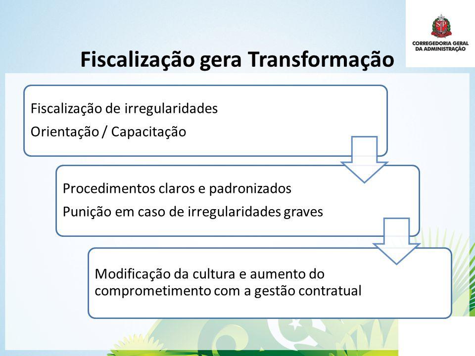 Fiscalização gera Transformação Fiscalização de irregularidades Orientação / Capacitação Procedimentos claros e padronizados Punição em caso de irregu