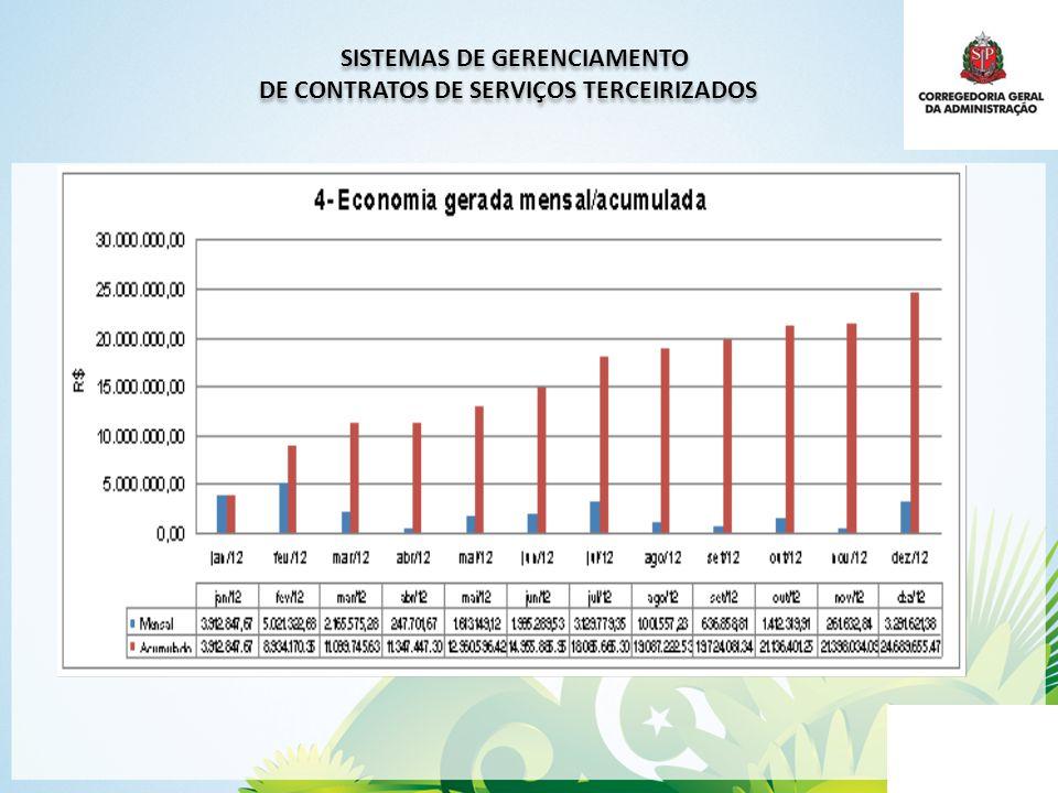SISTEMAS DE GERENCIAMENTO DE CONTRATOS DE SERVIÇOS TERCEIRIZADOS SISTEMAS DE GERENCIAMENTO DE CONTRATOS DE SERVIÇOS TERCEIRIZADOS