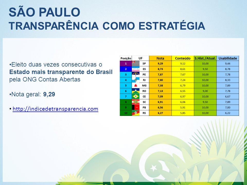 SÃO PAULO TRANSPARÊNCIA COMO ESTRATÉGIA Eleito duas vezes consecutivas o Estado mais transparente do Brasil pela ONG Contas Abertas Nota geral: 9,29 http://indicedetransparencia.com