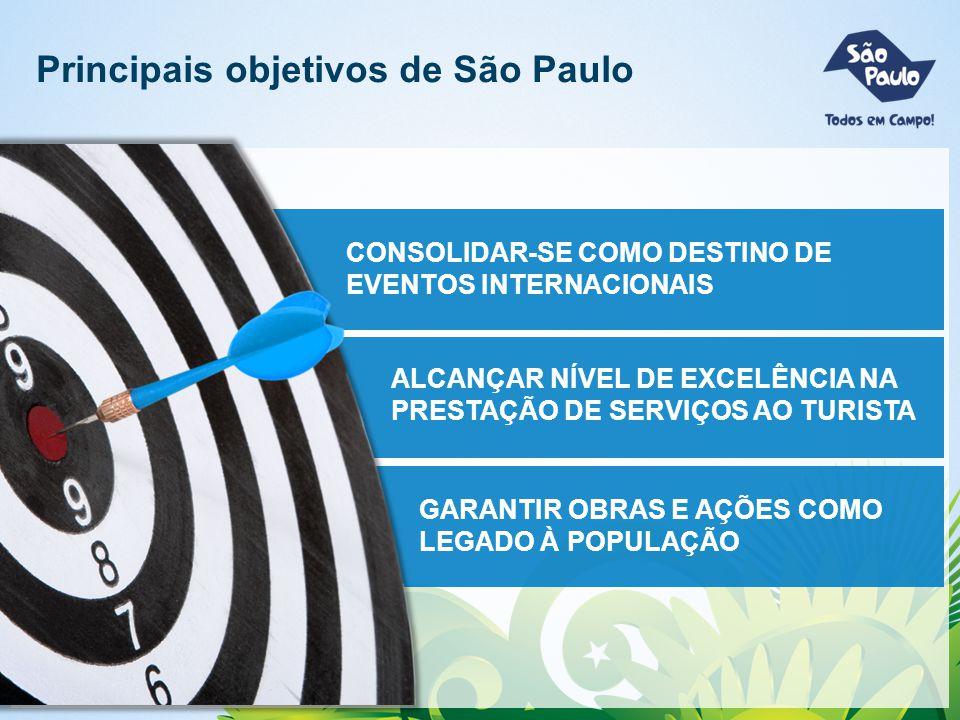 Principais objetivos de São Paulo CONSOLIDAR-SE COMO DESTINO DE EVENTOS INTERNACIONAIS ALCANÇAR NÍVEL DE EXCELÊNCIA NA PRESTAÇÃO DE SERVIÇOS AO TURISTA GARANTIR OBRAS E AÇÕES COMO LEGADO À POPULAÇÃO