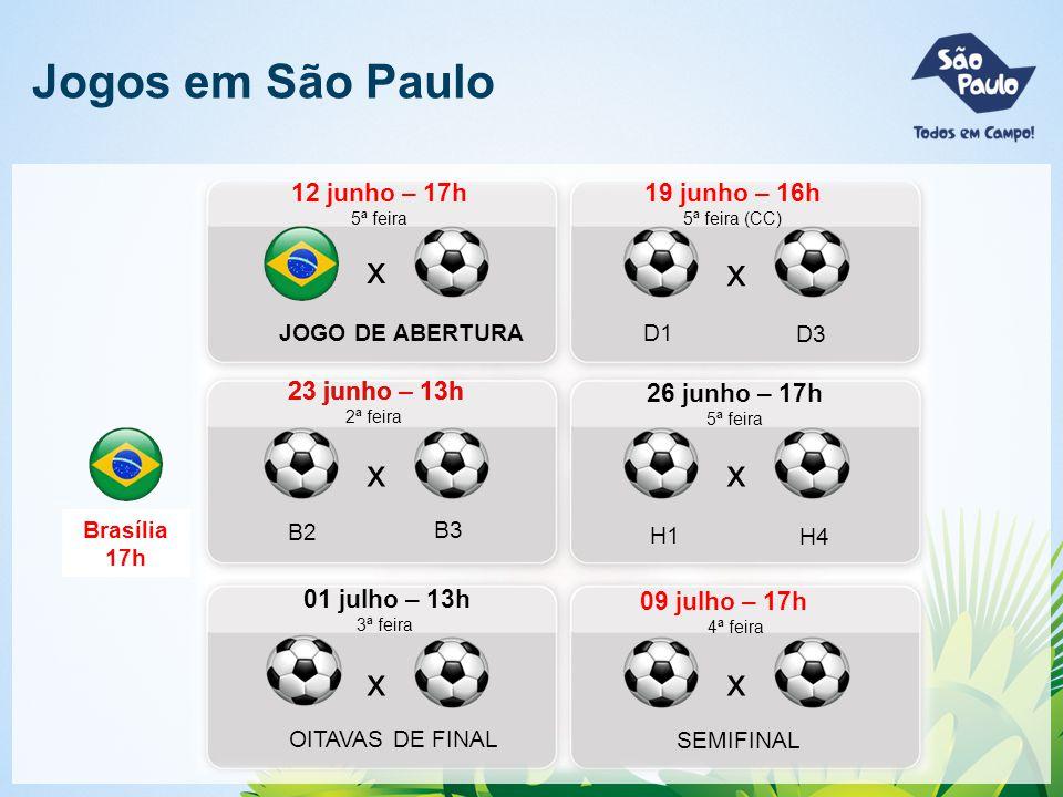 Jogos em São Paulo 12 junho – 17h 5ª feira 23 junho – 13h 2ª feira 01 julho – 13h 3ª feira 09 julho – 17h 4ª feira x JOGO DE ABERTURA x x x x x SEMIFINAL OITAVAS DE FINAL 19 junho – 16h 5ª feira (CC) D1 D3 B2 B3 26 junho – 17h 5ª feira H1 H4 Brasília 17h 23 junho – 13h