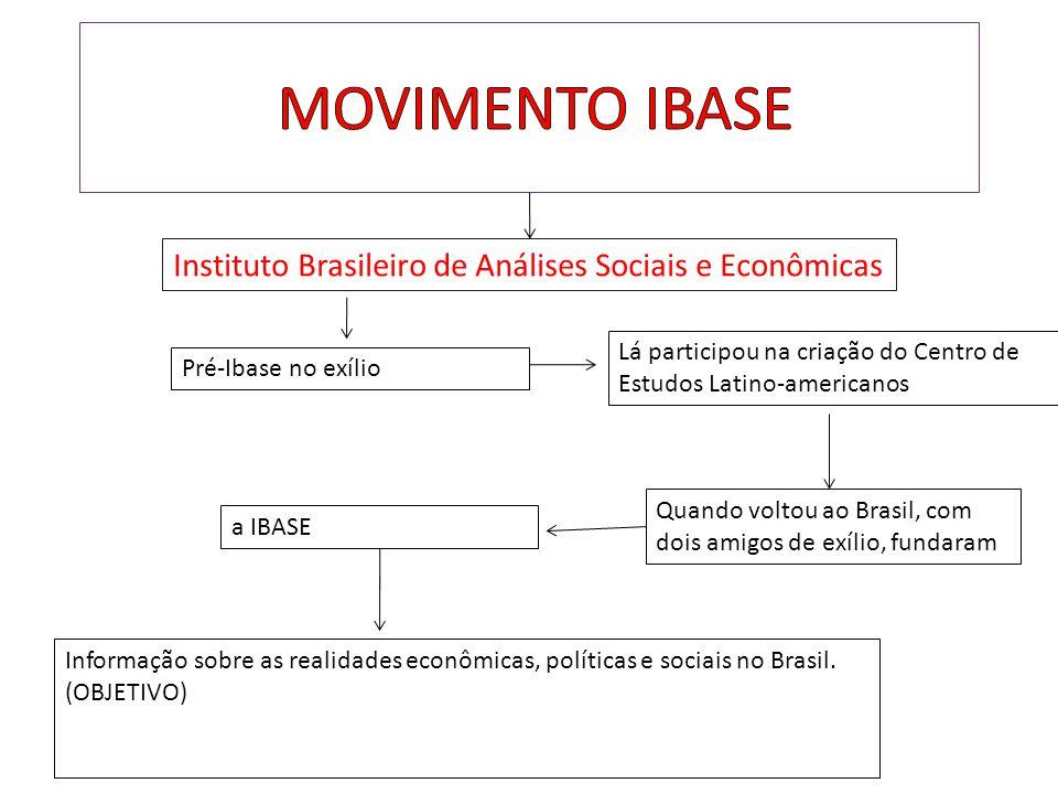 Instituto Brasileiro de Análises Sociais e Econômicas Pré-Ibase no exílio Lá participou na criação do Centro de Estudos Latino-americanos Quando volto