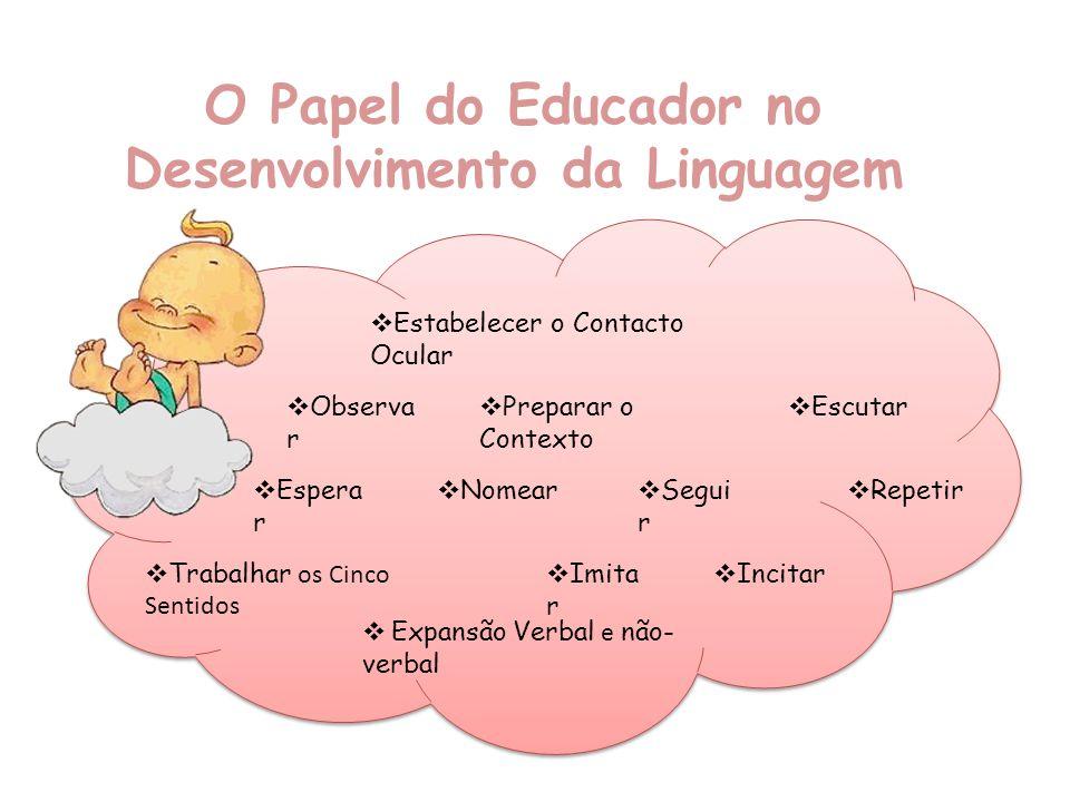O Papel do Educador no Desenvolvimento da Linguagem Estabelecer o Contacto Ocular Observa r Espera r Escutar Nomear Preparar o Contexto Segui r Repeti