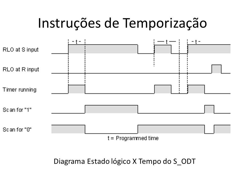 Instruções de Temporização Diagrama Estado lógico X Tempo do S_ODT