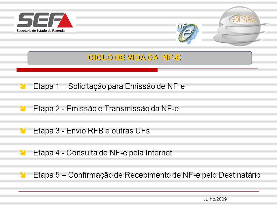 Julho/2009 Etapa 1 – Solicitação para Emissão de NF-e Etapa 2 - Emissão e Transmissão da NF-e Etapa 3 - Envio RFB e outras UFs Etapa 4 - Consulta de NF-e pela Internet Etapa 5 – Confirmação de Recebimento de NF-e pelo Destinatário CICLO DE VIDA DA NF-E