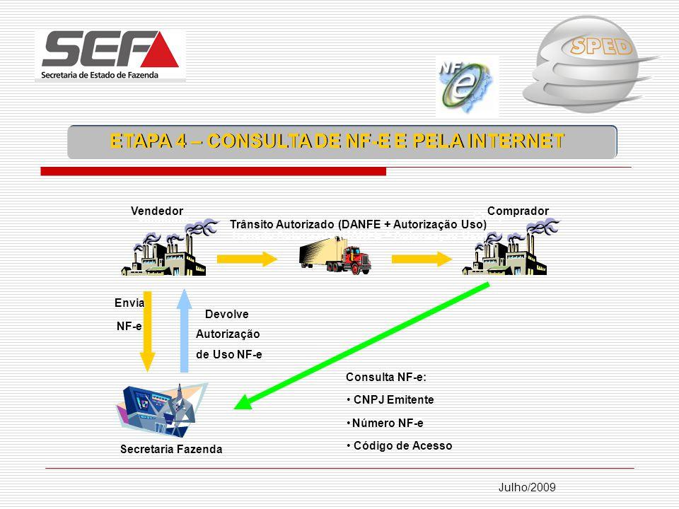 Julho/2009 Secretaria Fazenda Vendedor Comprador Envia NFE NF-e Trânsito Autorizado (DANFE + Autorização Uso) Consulta NFE: Consulta NF-e: CNPJ Emitente Número NFE Número NF-e Código de Acesso Devolve Autorização de Uso NFE de Uso NF-e ETAPA 4 – CONSULTA DE NF-E E PELA INTERNET