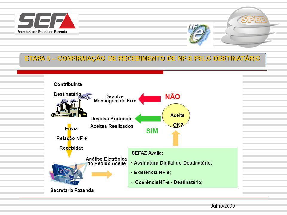 Julho/2009 Secretaria Fazenda Contribuinte Destinatário Envia Relação NFEs NF-e Recebidas SEFAZ Avalia: Assinatura Digital do Destinatário; ExistênciaNF-e; Coerência NF-e - Destinatário; Análise Eletrônica do Pedido Aceite Aceite OK.