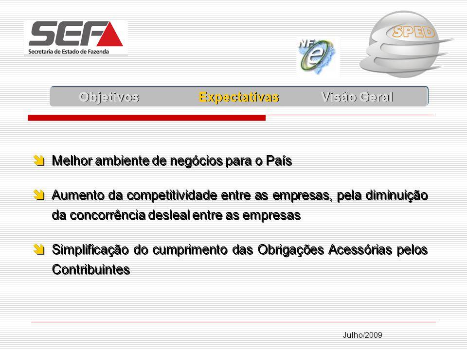 Julho/2009 Lote NF-e Envia NFE NF-e Devolve Autorização de Uso NF-e Trânsito Autorizado (DANFE + Autorização Uso) DANFE Secretaria Fazenda Vendedor Comprador Validação Recepção: Assinatura Digital Esquema XML Emitente Autorizado Destinatário Validação Recepção OK Pós - Validação: Coerência Informações Cruzamento de Dados Fiscalização ETAPA 2 – EMISSÃO E TRANSMISSÃO DA NF-E SCAN OU DPEC FS / FS-DA