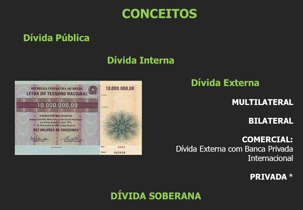 CONCEITOS Dívida Pública Dívida Interna Dívida Externa MULTILATERAL BILATERAL COMERCIAL: Dívida Externa com Banca Privada Internacional PRIVADA * DÍVIDA SOBERANA