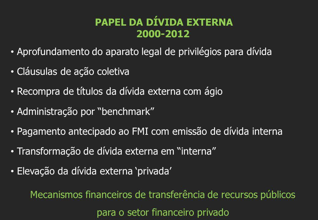 PAPEL DA DÍVIDA EXTERNA 2000-2012 Aprofundamento do aparato legal de privilégios para dívida Cláusulas de ação coletiva Recompra de títulos da dívida