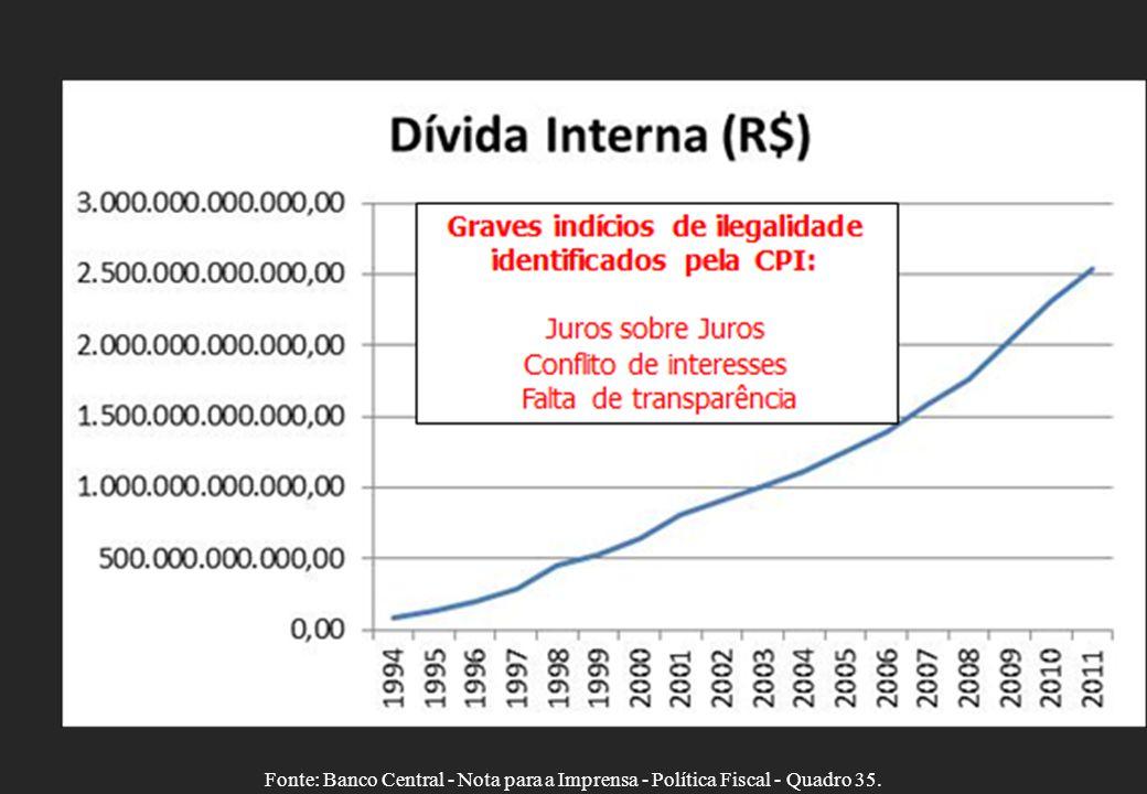Fonte: Banco Central - Nota para a Imprensa - Política Fiscal - Quadro 35. CPI: Ausência de Contrapartida real Mecanismos financeiros Conflito de inte