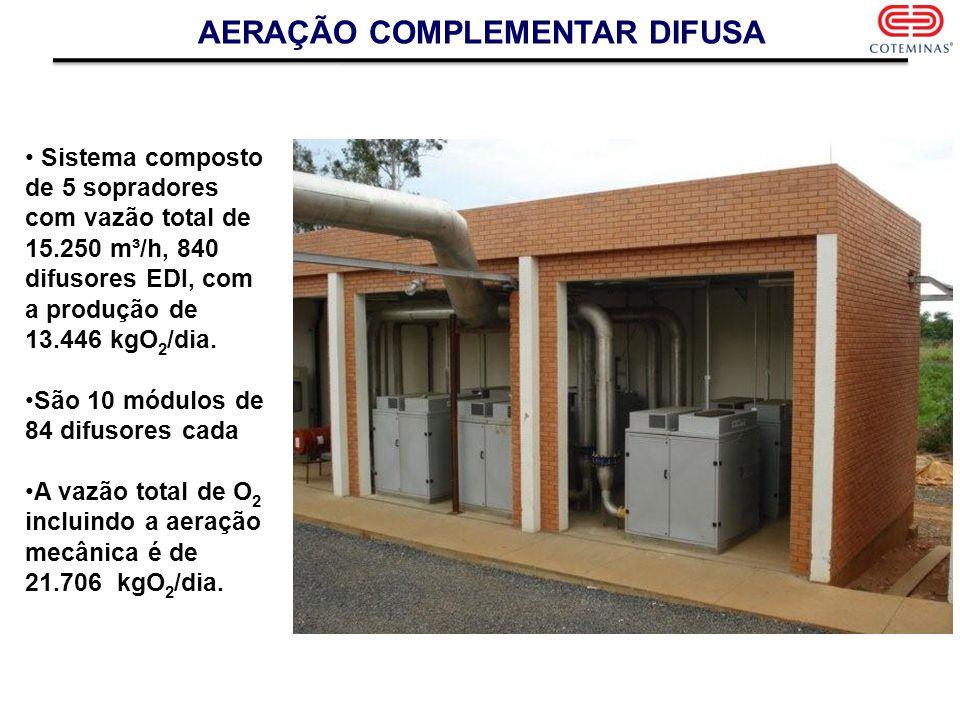 AERAÇÃO COMPLEMENTAR DIFUSA Sistema composto de 5 sopradores com vazão total de 15.250 m³/h, 840 difusores EDI, com a produção de 13.446 kgO 2 /dia. S