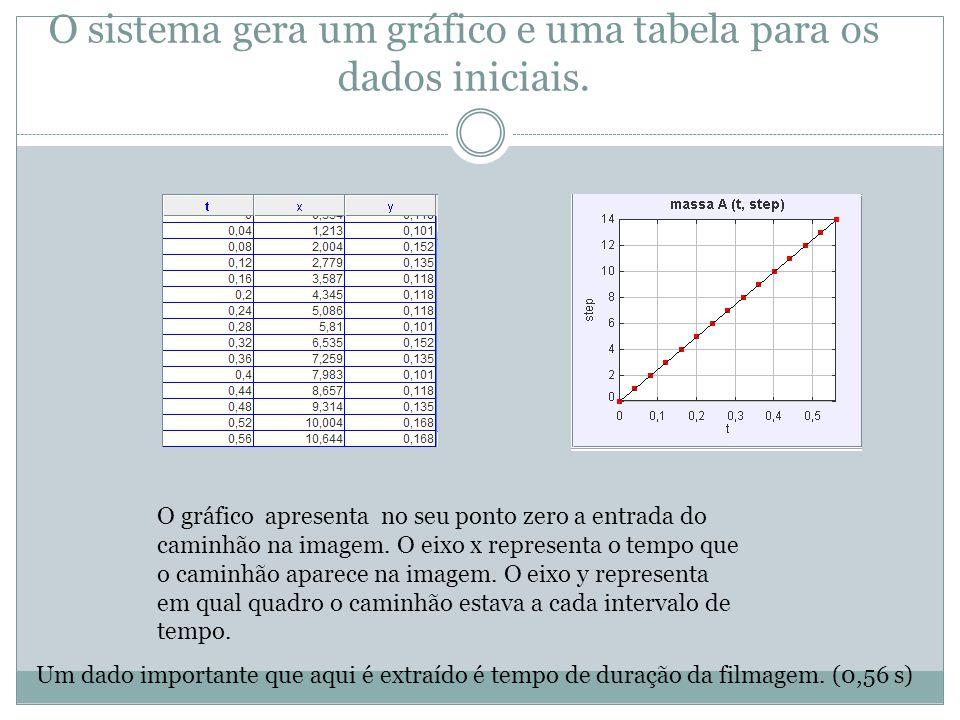 O sistema gera um gráfico e uma tabela para os dados iniciais. O gráfico apresenta no seu ponto zero a entrada do caminhão na imagem. O eixo x represe
