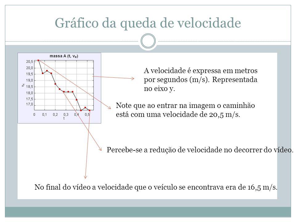Gráfico da queda de velocidade A velocidade é expressa em metros por segundos (m/s). Representada no eixo y. Note que ao entrar na imagem o caminhão e