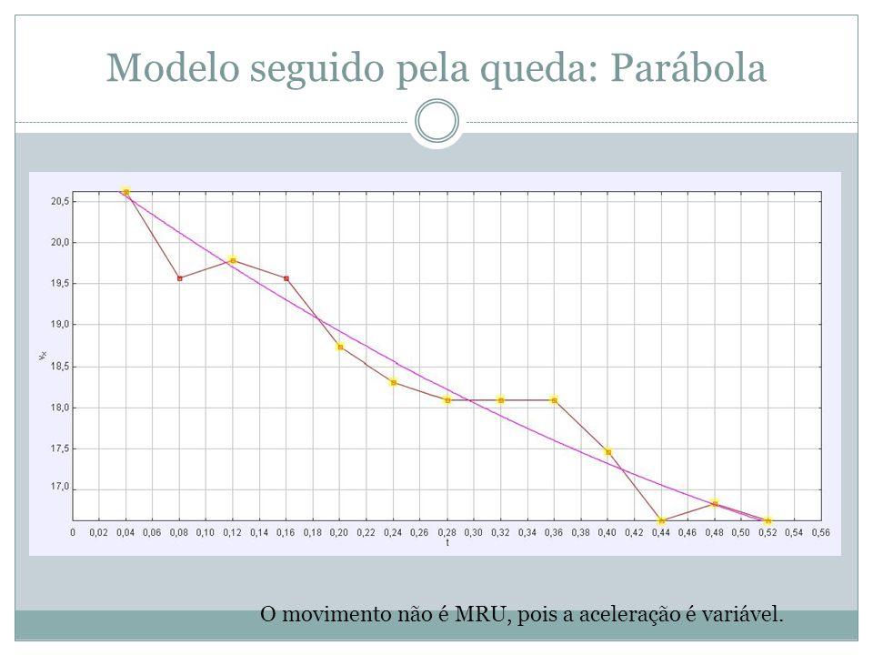 Modelo seguido pela queda: Parábola O movimento não é MRU, pois a aceleração é variável.