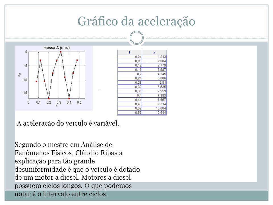 Gráfico da aceleração A aceleração do veiculo é variável. Segundo o mestre em Análise de Fenômenos Físicos, Cláudio Ribas a explicação para tão grande